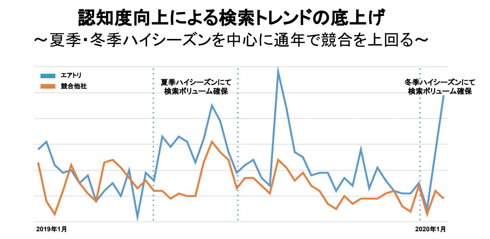 株価 エアトリ